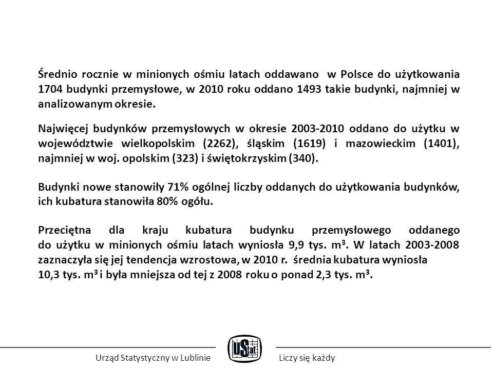Urząd Statystyczny w LublinieLiczy się każdy Średnio rocznie w minionych ośmiu latach oddawano w Polsce do użytkowania 1704 budynki przemysłowe, w 201