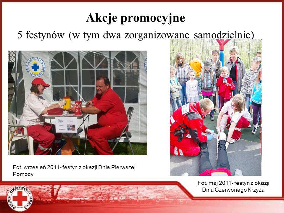 Udział w szkoleniach Szkolenie unijne programu Młodzież w działaniu- Pozaformalna Akademia Jakości Projektów (2 osoby)