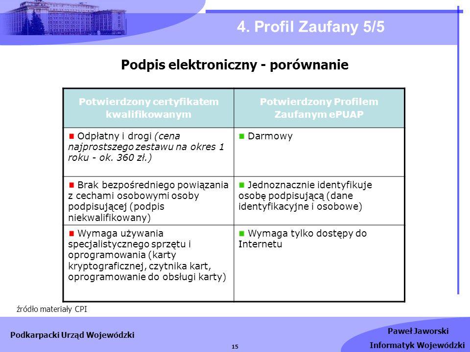 Paweł Jaworski Informatyk Wojewódzki Podkarpacki Urząd Wojewódzki 15 4. Profil Zaufany 5/5 źródło materiały CPI Potwierdzony certyfikatem kwalifikowan