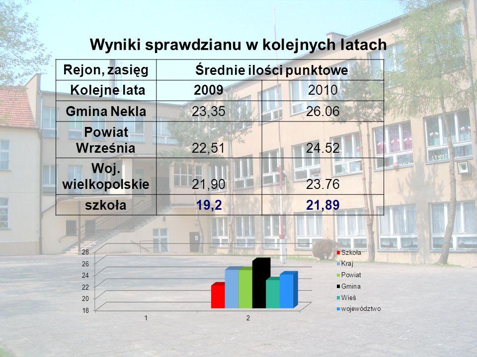 Sprawdzian 2010 r.W tym roku szkoła uzyskała jeden z niższych wyników- 21,99p.