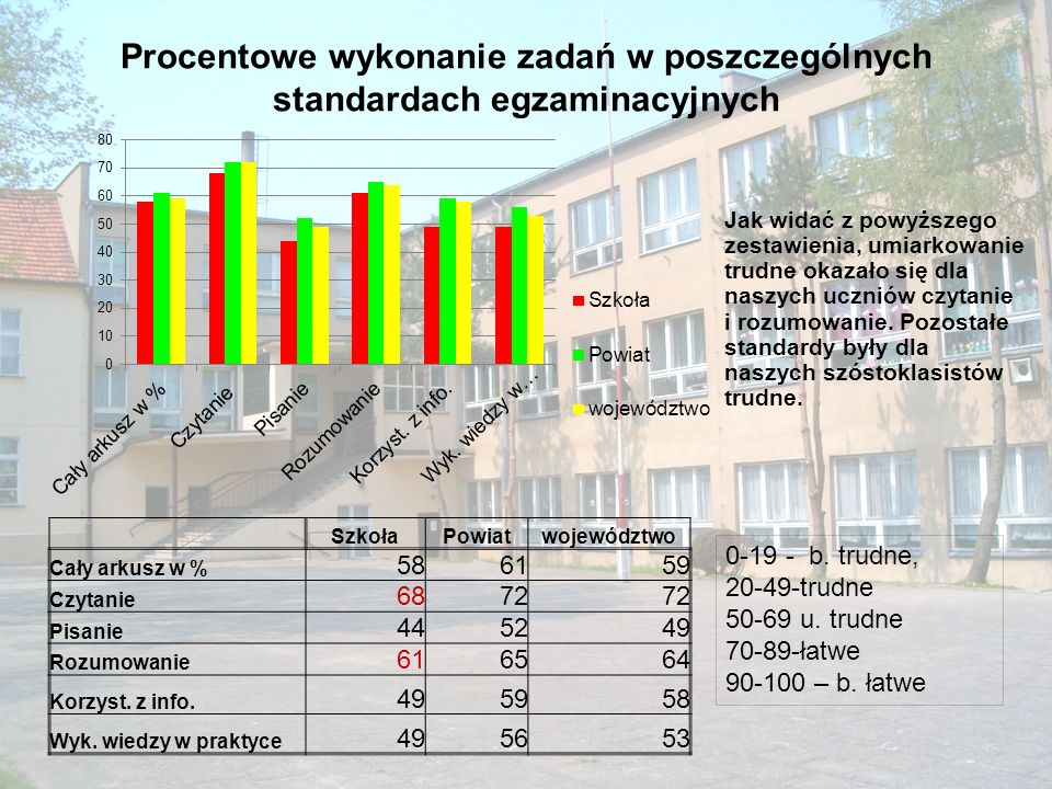 Ważniejsze osiągnięcia uczniów w sporcie, szkoła podstawowa Mistrzostwa Polski Młodzików w Badmintonie Zasięg ogólnopolskiXIII m.