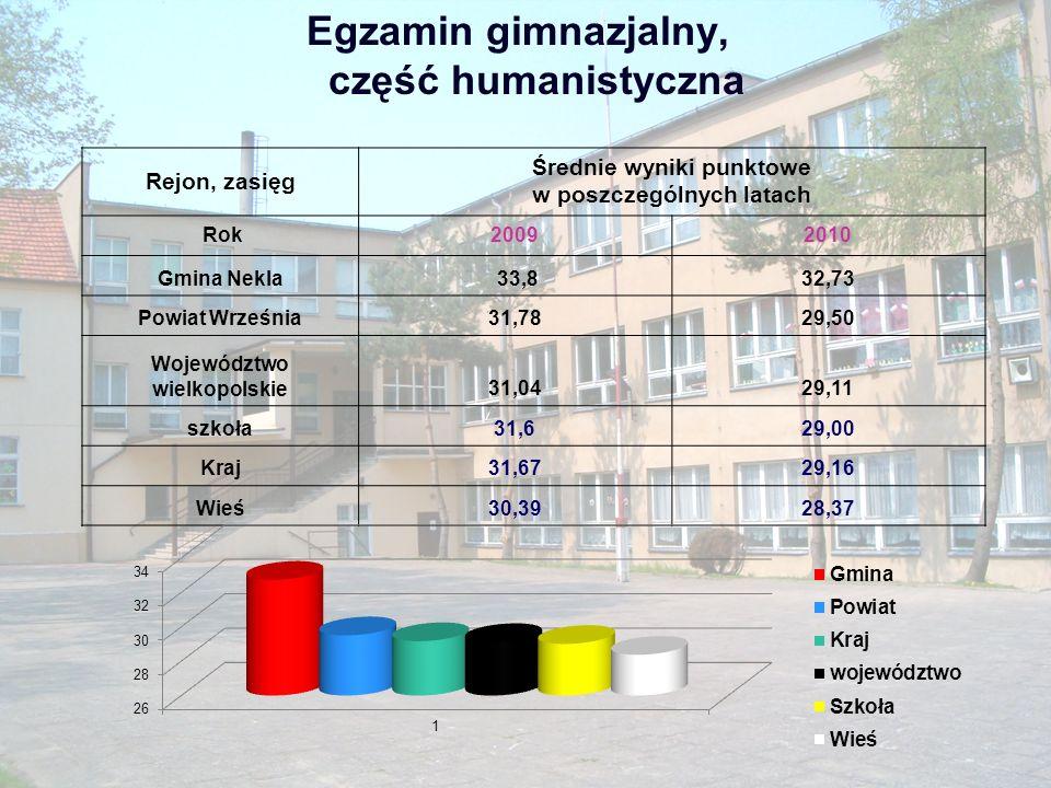 Edukacyjna wartość dodana- egzamin cz.
