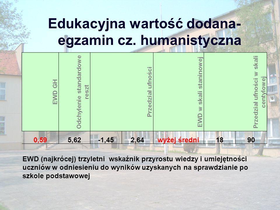 Gimnazjum Finał Rejonu Poznań-Wschód Szkół Gimnazjalnych w Badmintonie Zasięg wojewódzkiI m – A.