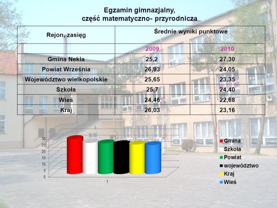 Projekty edukacyjne: 1.,,Stad mój ród- historie naszych rodzin - projekt edukacyjno-historyczny realizowany wspólnie z WTG,,Gniazdo 2.,,Katyń - projekt edukacyjny związany z mordem katyńskim, którego zwieńczeniem było posadzenie dębu pamięci.