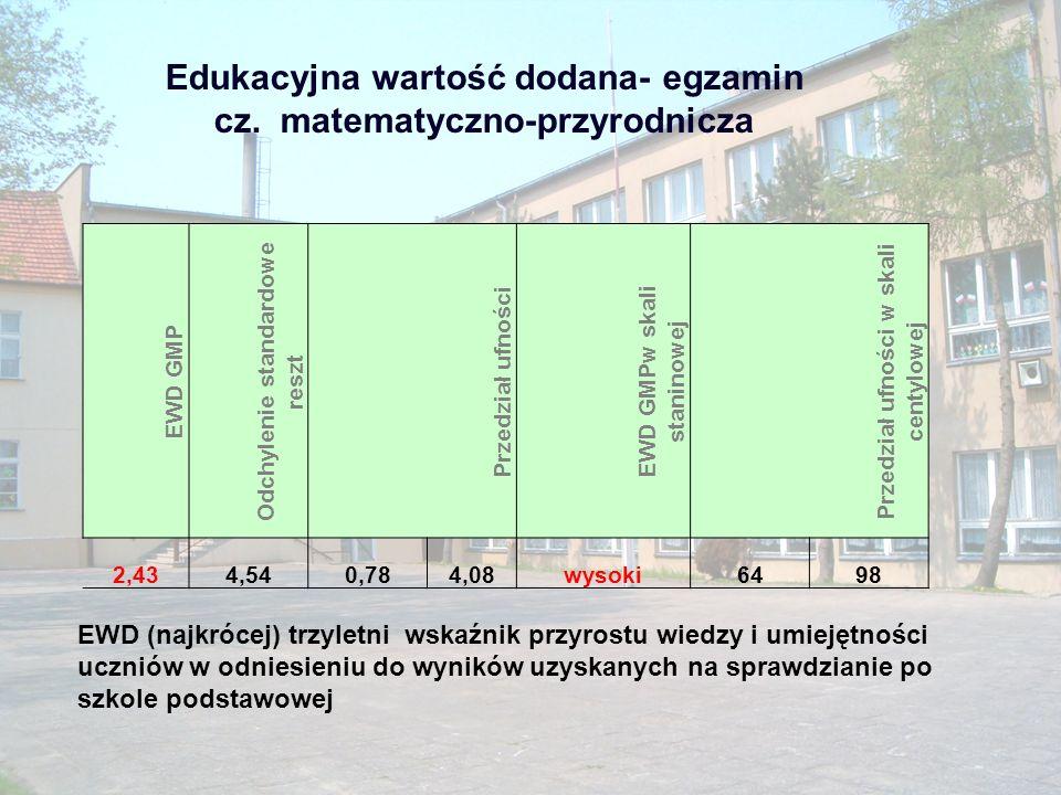 Egzamin 2010 Liczba uczniów średni GH Wynik GH w skali staninowej średni GMP Wynik GMP w skali staninowej 2929,0niżej średni24,4wyżej średni
