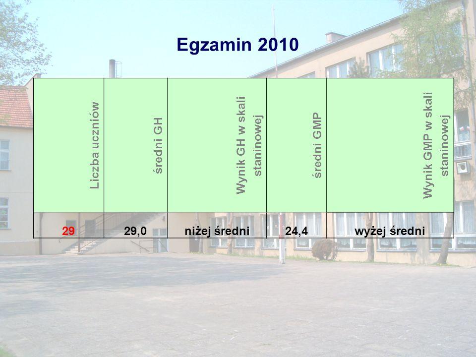 Egzamin z języków obcych nowożytnych Gmina32,07 Powiat28,11 Kraj29,99 województwo29,85 Szkoła24,69 Wieś27,13