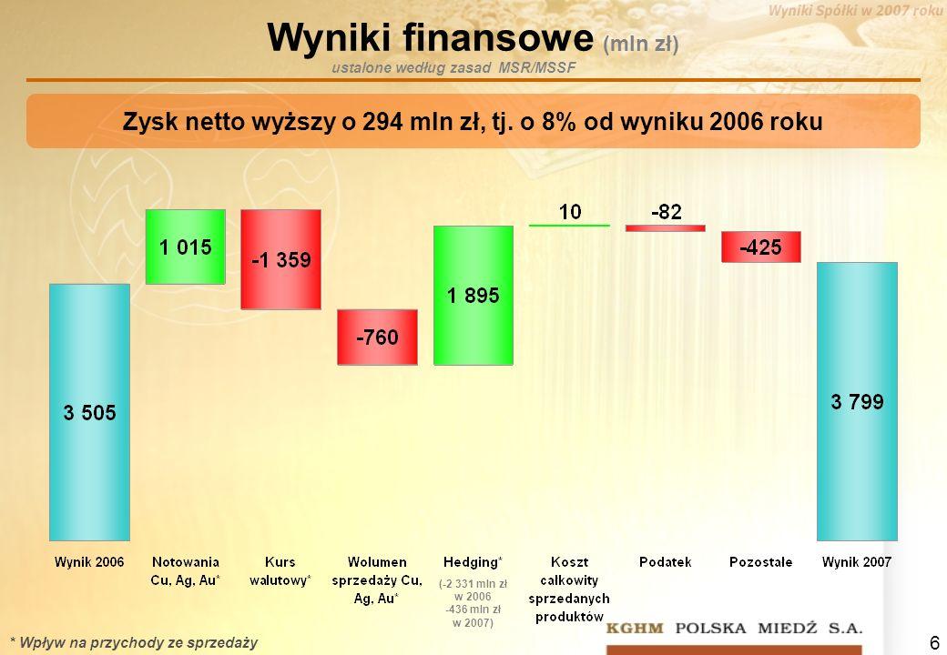 6 Wyniki finansowe (mln zł) Zysk netto wyższy o 294 mln zł, tj. o 8% od wyniku 2006 roku * Wpływ na przychody ze sprzedaży (-2 331 mln zł w 2006 -436
