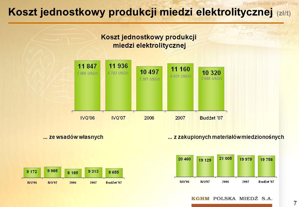7 Koszt jednostkowy produkcji miedzi elektrolitycznej... z zakupionych materiałów miedzionośnych... ze wsadów własnych Koszt jednostkowy produkcji mie