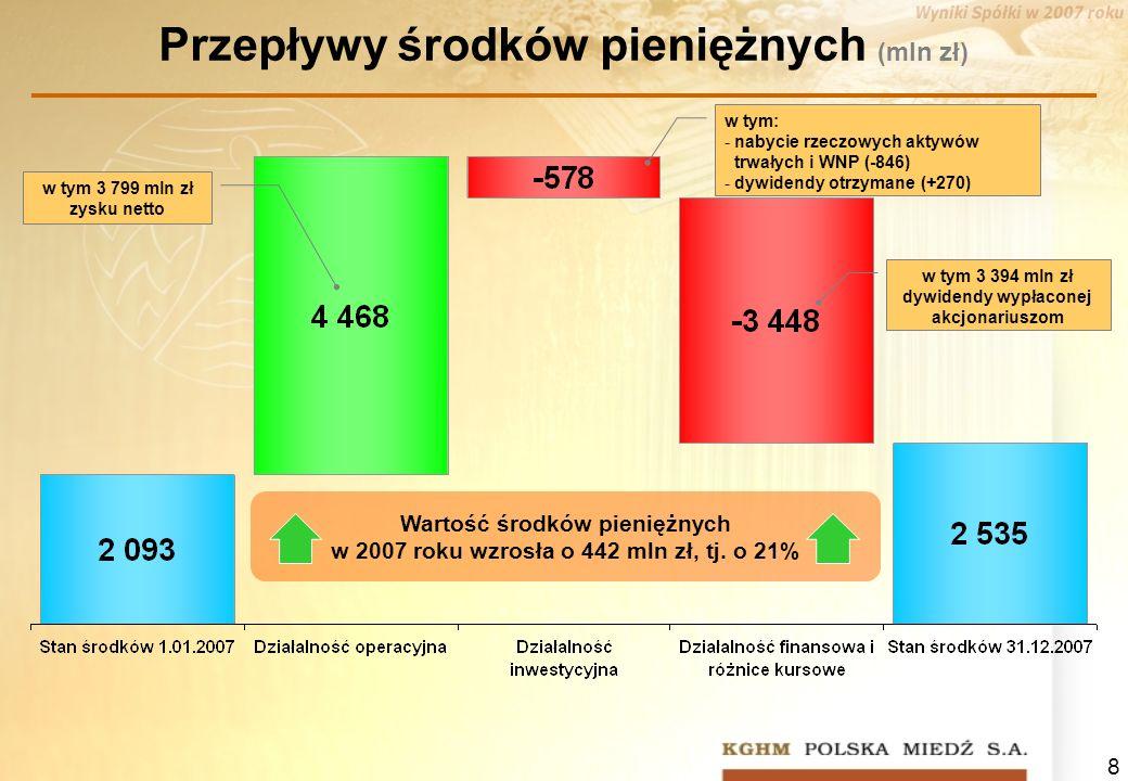 8 Przepływy środków pieniężnych (mln zł) Wartość środków pieniężnych w 2007 roku wzrosła o 442 mln zł, tj. o 21% w tym 3 394 mln zł dywidendy wypłacon