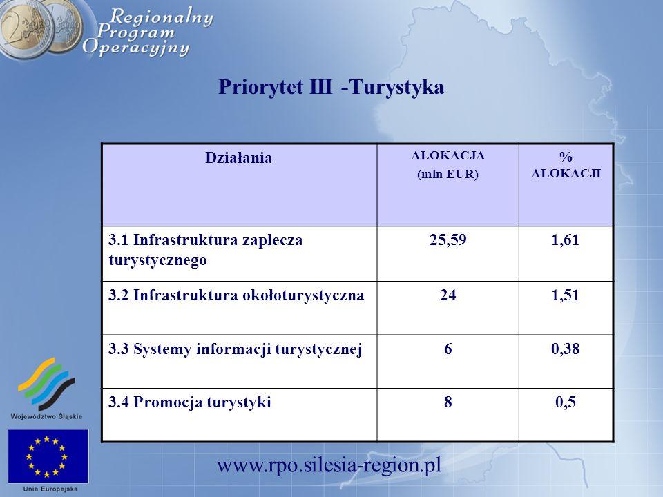 www.rpo.silesia-region.pl Priorytet III -Turystyka Działania ALOKACJA (mln EUR) % ALOKACJI 3.1 Infrastruktura zaplecza turystycznego 25,591,61 3.2 Inf