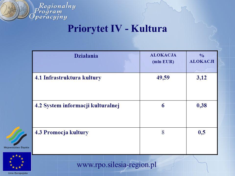 www.rpo.silesia-region.pl Priorytet IV - Kultura Działania ALOKACJA (mln EUR) % ALOKACJI 4.1 Infrastruktura kultury49,593,12 4.2 System informacji kul