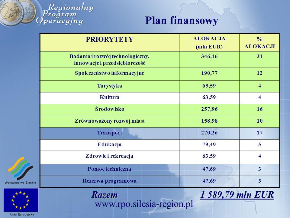 www.rpo.silesia-region.pl Priorytet - II Społeczeństwo informacyjne Działanie 2.1.