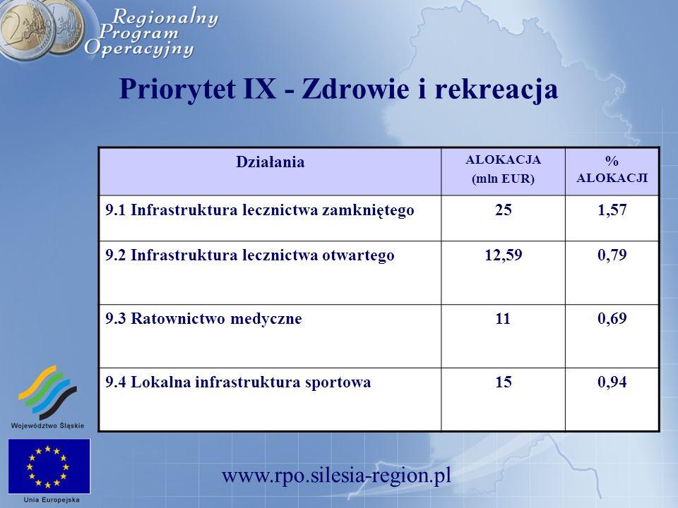 www.rpo.silesia-region.pl Priorytet IX - Zdrowie i rekreacja Działania ALOKACJA (mln EUR) % ALOKACJI 9.1 Infrastruktura lecznictwa zamkniętego251,57 9