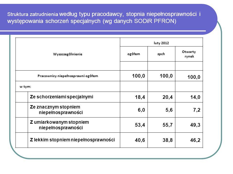 Struktura zatrudnienia według typu pracodawcy, stopnia niepełnosprawności i występowania schorzeń specjalnych (wg danych SODiR PFRON) Wyszczeg ó lnien