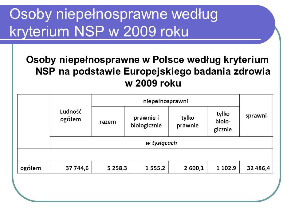 Osoby niepełnosprawne według kryterium NSP w 2009 roku Osoby niepełnosprawne w Polsce według kryterium NSP na podstawie Europejskiego badania zdrowia