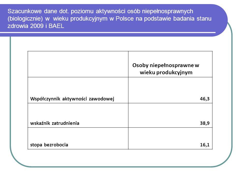 Szacunkowe dane dot. poziomu aktywności osób niepełnosprawnych (biologicznie) w wieku produkcyjnym w Polsce na podstawie badania stanu zdrowia 2009 i