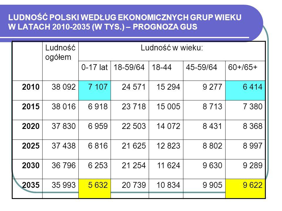 LUDNOŚĆ POLSKI WEDŁUG EKONOMICZNYCH GRUP WIEKU W LATACH 2010-2035 (W TYS.) – PROGNOZA GUS Ludność ogółem Ludność w wieku: 0-17 lat18-59/6418-4445-59/6
