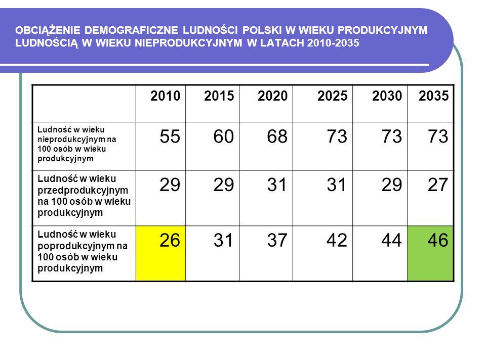 OBCIĄŻENIE DEMOGRAFICZNE LUDNOŚCI POLSKI W WIEKU PRODUKCYJNYM LUDNOŚCIĄ W WIEKU NIEPRODUKCYJNYM W LATACH 2010-2035 201020152020202520302035 Ludność w