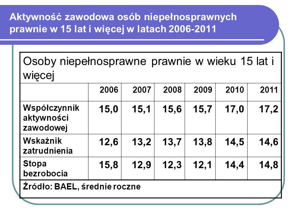 Aktywność zawodowa osób niepełnosprawnych prawnie w wieku produkcyjnym w latach 2006-2011 Osoby niepełnosprawne prawnie w wieku produkcyjnym (18-59/64) 200620072008200920102011 Współczynnik aktywności zawodowej 22,122,623,924,625,826,4 Wskaźnik zatrudnienia 18,219,420,821,421,722,3 Stopa bezrobocia 17,314,113,112,815,5 Źródło: BAEL, średnie roczne