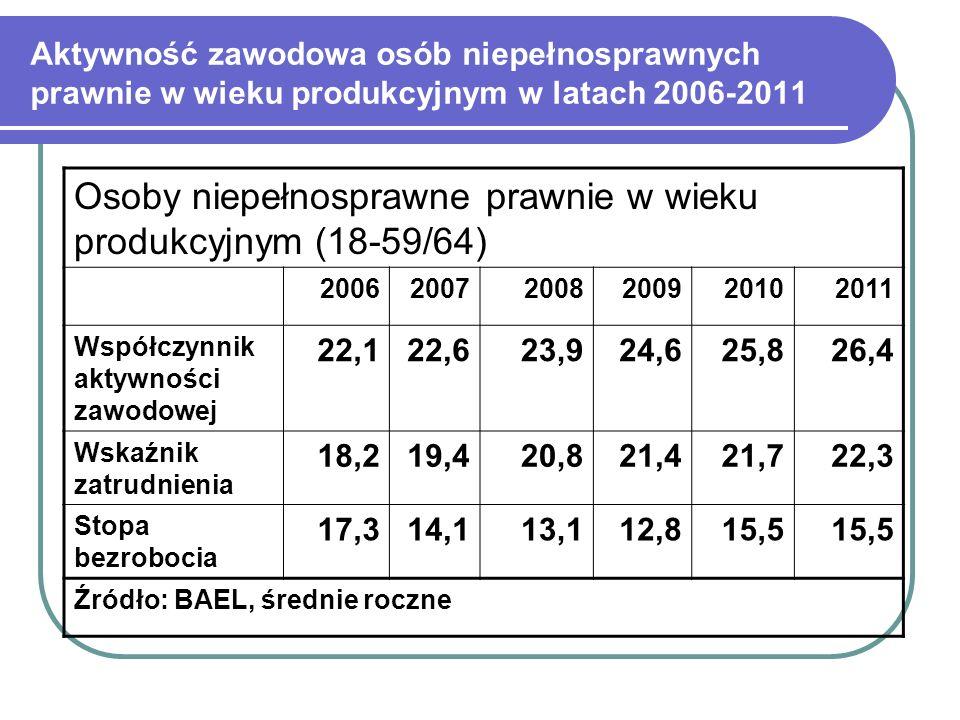 Aktywność zawodowa osób niepełnosprawnych prawnie w wieku produkcyjnym w latach 2006-2011 Osoby niepełnosprawne prawnie w wieku produkcyjnym (18-59/64