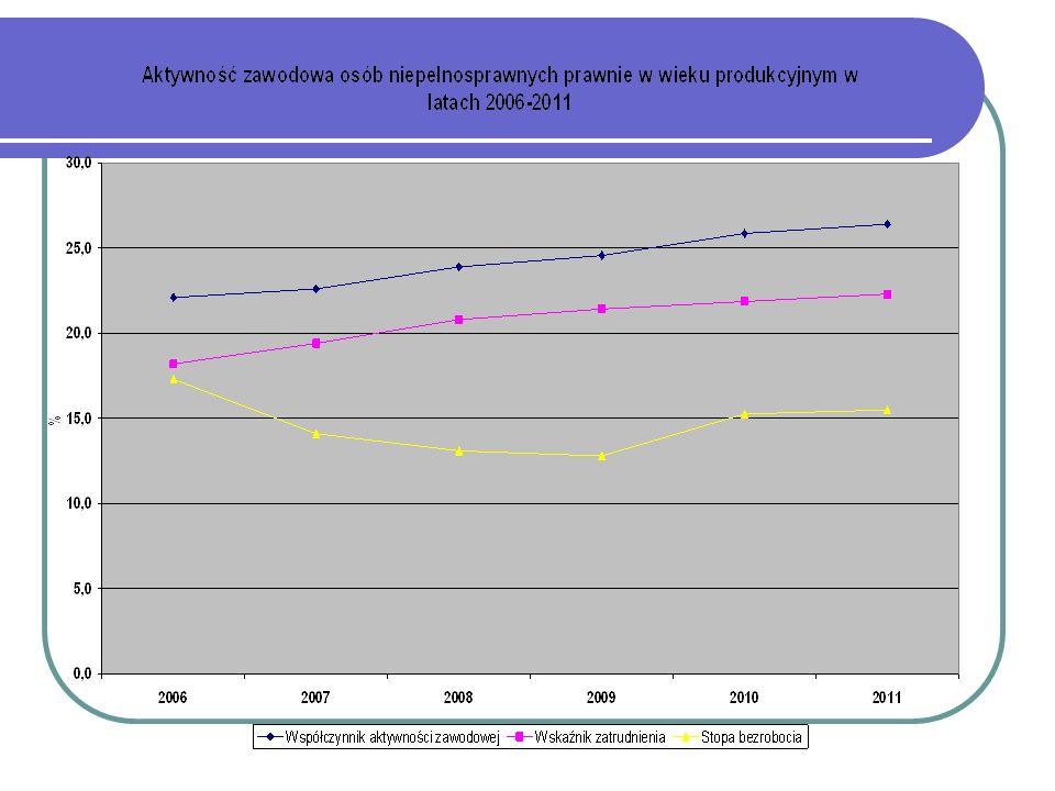Aktywność zawodowa osób sprawnych w wieku produkcyjnym w latach 2006-2011 Osoby sprawne w wieku produkcyjnym (18-59/64) 200620072008200920102011 Współczynnik aktywności zawodowej 74,274,074,775,376,276,7 Wskaźnik zatrudnienia 63,366,869,469,168,969,2 Stopa bezrobocia 14,69,67,08,29,69,7 Źródło: BAEL, średnie roczne