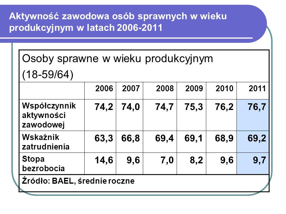 Aktywność zawodowa osób sprawnych w wieku produkcyjnym w latach 2006-2011 Osoby sprawne w wieku produkcyjnym (18-59/64) 200620072008200920102011 Współ