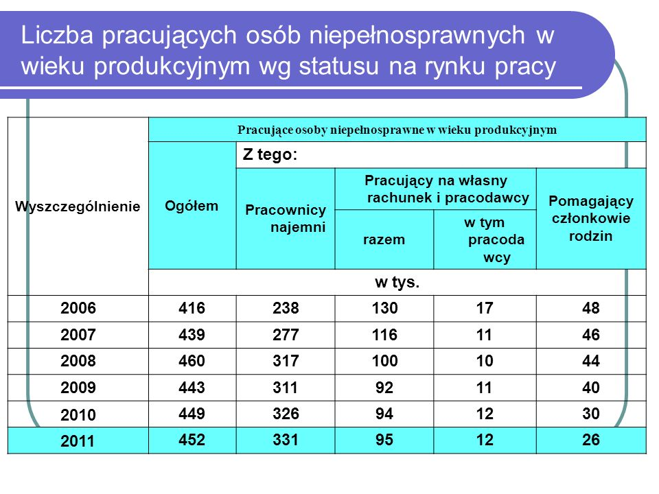 OBCIĄŻENIE DEMOGRAFICZNE LUDNOŚCI POLSKI W WIEKU PRODUKCYJNYM LUDNOŚCIĄ W WIEKU NIEPRODUKCYJNYM W LATACH 2010-2035 201020152020202520302035 Ludność w wieku nieprodukcyjnym na 100 osób w wieku produkcyjnym 55606873 Ludność w wieku przedprodukcyjnym na 100 osób w wieku produkcyjnym 29 31 2927 Ludność w wieku poprodukcyjnym na 100 osób w wieku produkcyjnym 263137424446