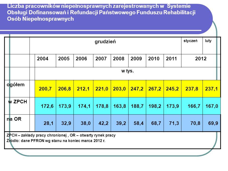 Liczba pracowników niepe ł nosprawnych zarejestrowanych w Systemie Obsługi Dofinansowań i Refundacji Państwowego Funduszu Rehabilitacji Osób Niepełnos