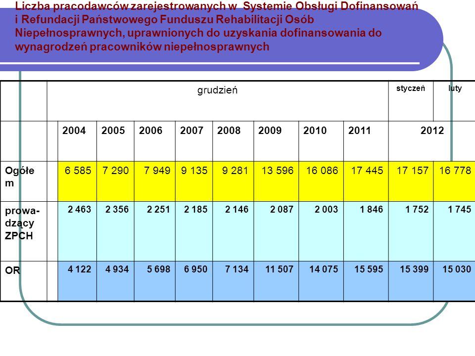 Liczba pracodawców zarejestrowanych w Systemie Obsługi Dofinansowań i Refundacji Państwowego Funduszu Rehabilitacji Osób Niepełnosprawnych, uprawniony