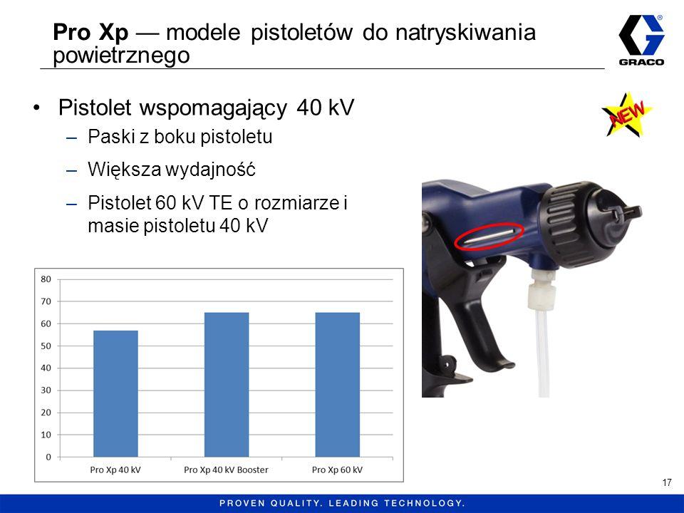 Pro Xp modele pistoletów do natryskiwania powietrznego Pistolet wspomagający 40 kV –Paski z boku pistoletu –Większa wydajność –Pistolet 60 kV TE o roz