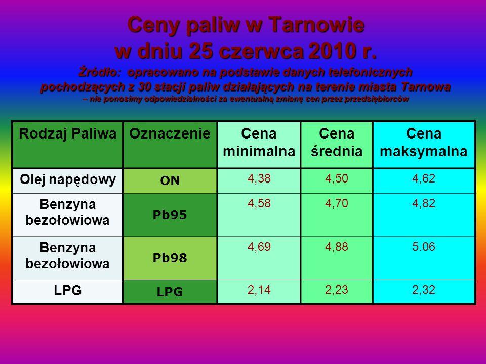 Ceny paliw w Tarnowie w dniu 25 czerwca 2010 r. Źródło: opracowano na podstawie danych telefonicznych pochodzących z 30 stacji paliw działających na t