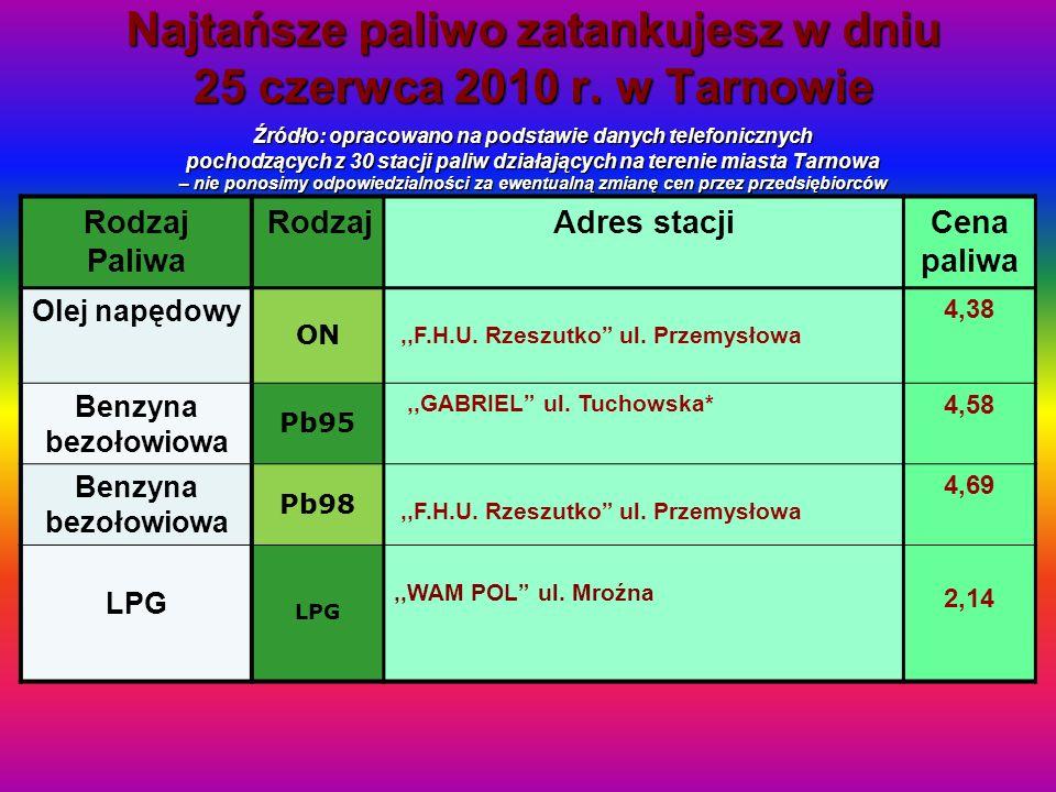 Najtańsze paliwo zatankujesz w dniu 25 czerwca 2010 r. w Tarnowie Źródło: opracowano na podstawie danych telefonicznych pochodzących z 30 stacji paliw
