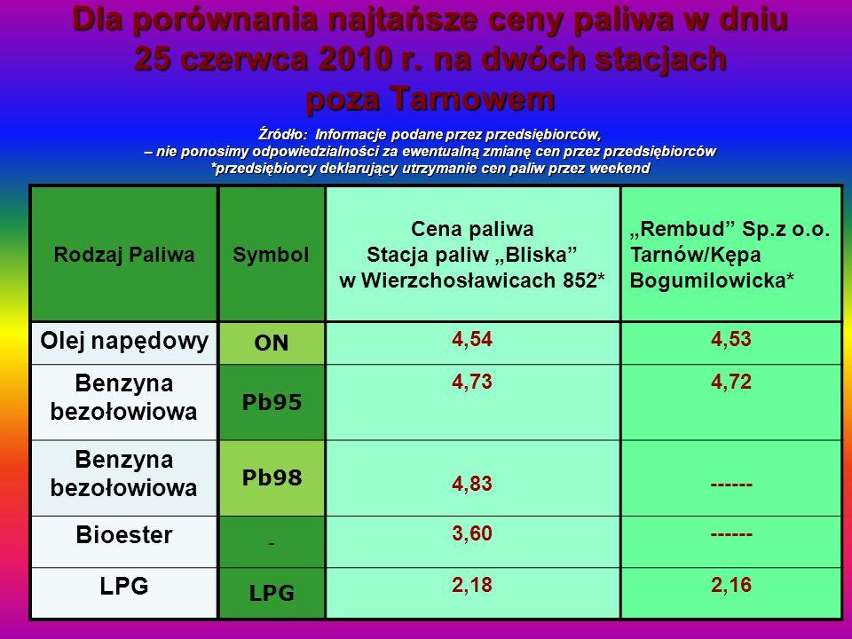 Dla porównania najtańsze ceny paliwa w dniu 25 czerwca 2010 r. na dwóch stacjach poza Tarnowem Źródło: Informacje podane przez przedsiębiorców, – nie