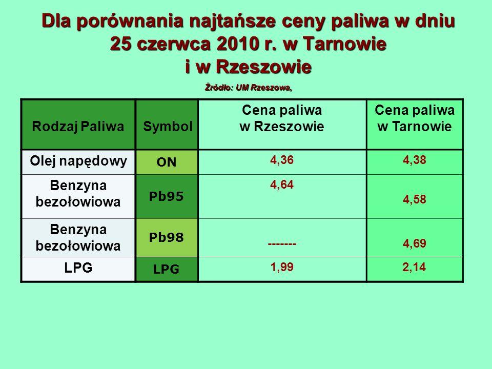 Dla porównania najtańsze ceny paliwa w dniu 25 czerwca 2010 r. w Tarnowie i w Rzeszowie Źródło: UM Rzeszowa, Rodzaj PaliwaSymbol Cena paliwa w Rzeszow