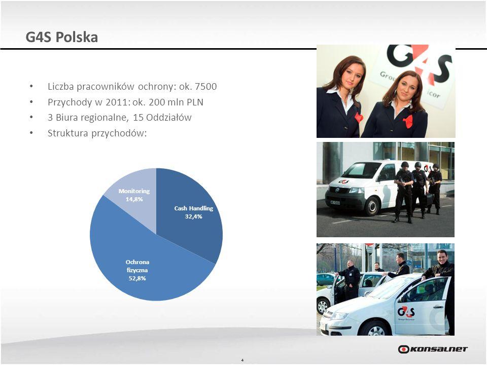 44 G4S Polska Liczba pracowników ochrony: ok. 7500 Przychody w 2011: ok. 200 mln PLN 3 Biura regionalne, 15 Oddziałów Struktura przychodów: