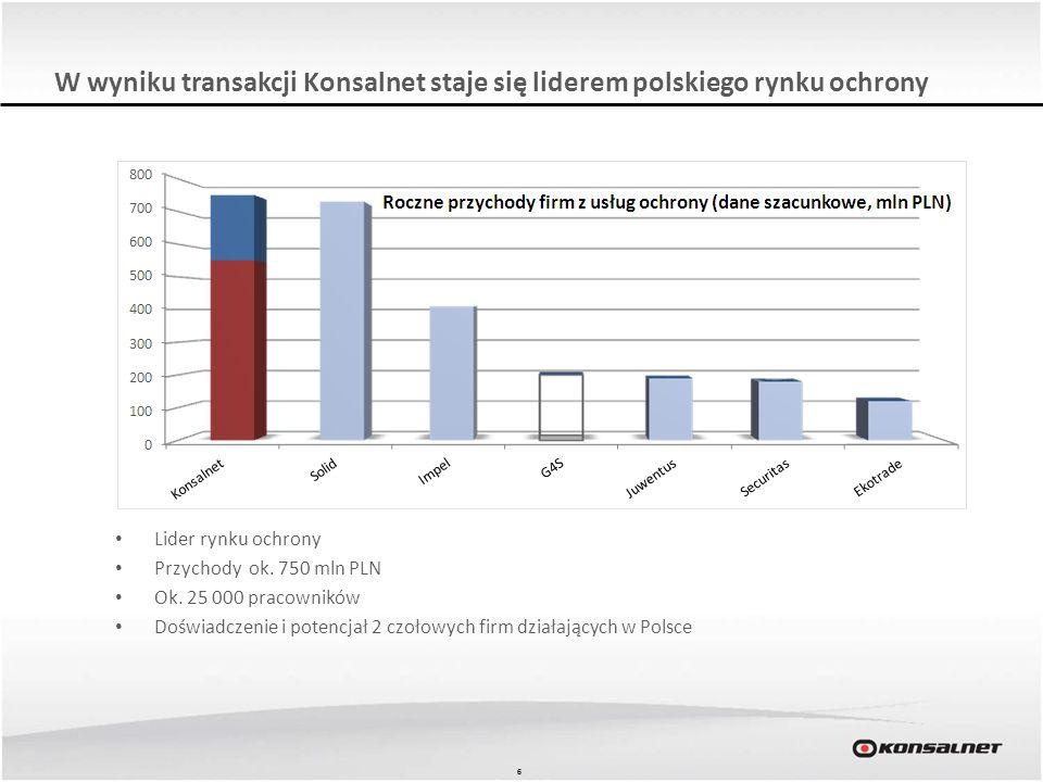 66 W wyniku transakcji Konsalnet staje się liderem polskiego rynku ochrony Lider rynku ochrony Przychody ok. 750 mln PLN Ok. 25 000 pracowników Doświa