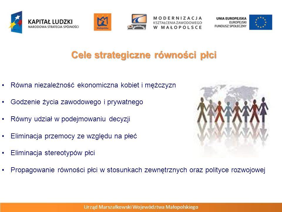 Cele strategiczne równości płci Równa niezależność ekonomiczna kobiet i mężczyzn Godzenie życia zawodowego i prywatnego Równy udział w podejmowaniu de