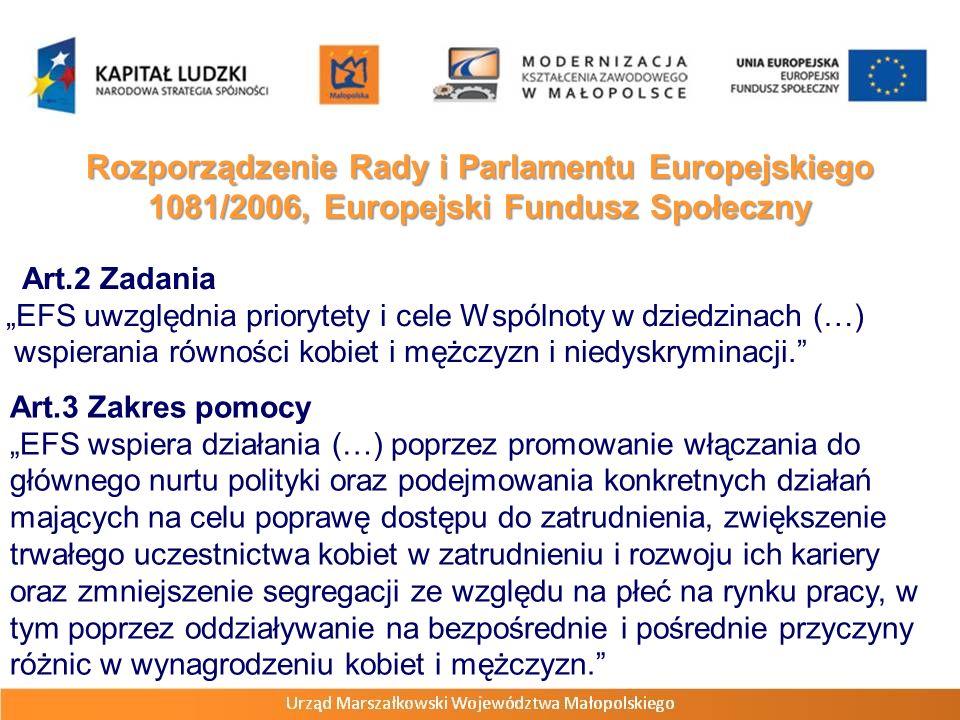 Rozporządzenie Rady i Parlamentu Europejskiego 1081/2006, Europejski Fundusz Społeczny Art.6 Równość płci i równość szans Państwa członkowskie zapewniają włączenie do programów operacyjnych opisu sposobu, w jaki równość płci i równość szans są wspierane w ramach przygotowywania, realizacji, monitorowania i oceny programów operacyjnych.