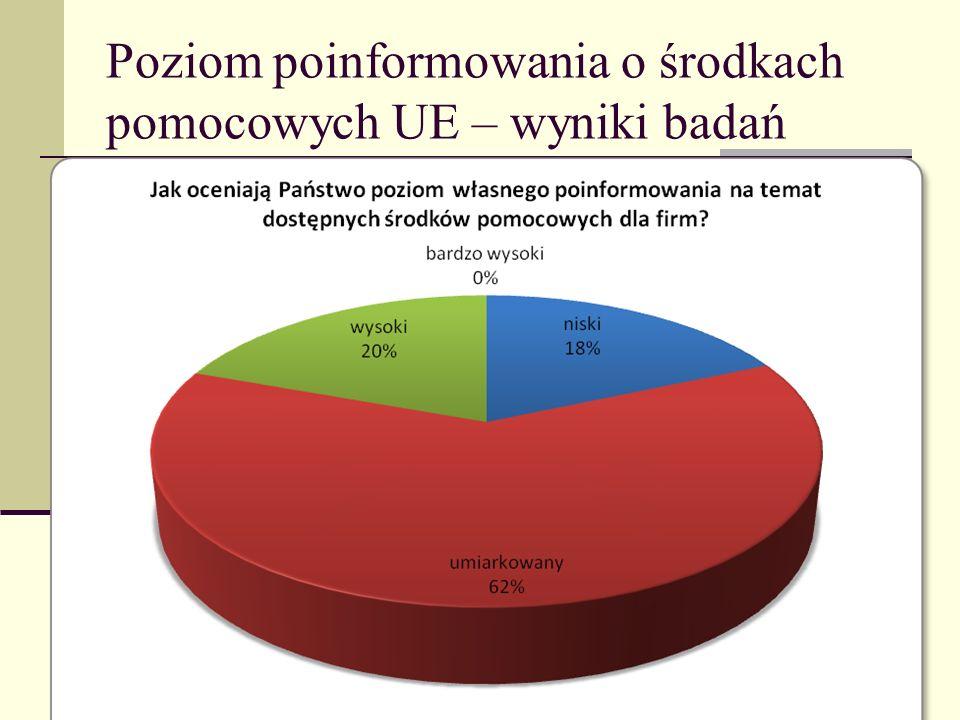 Poziom poinformowania o środkach pomocowych UE – wyniki badań