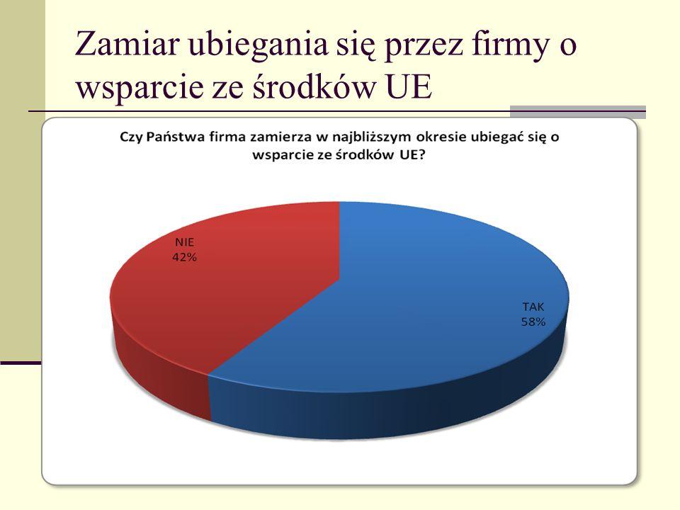 Zamiar ubiegania się przez firmy o wsparcie ze środków UE