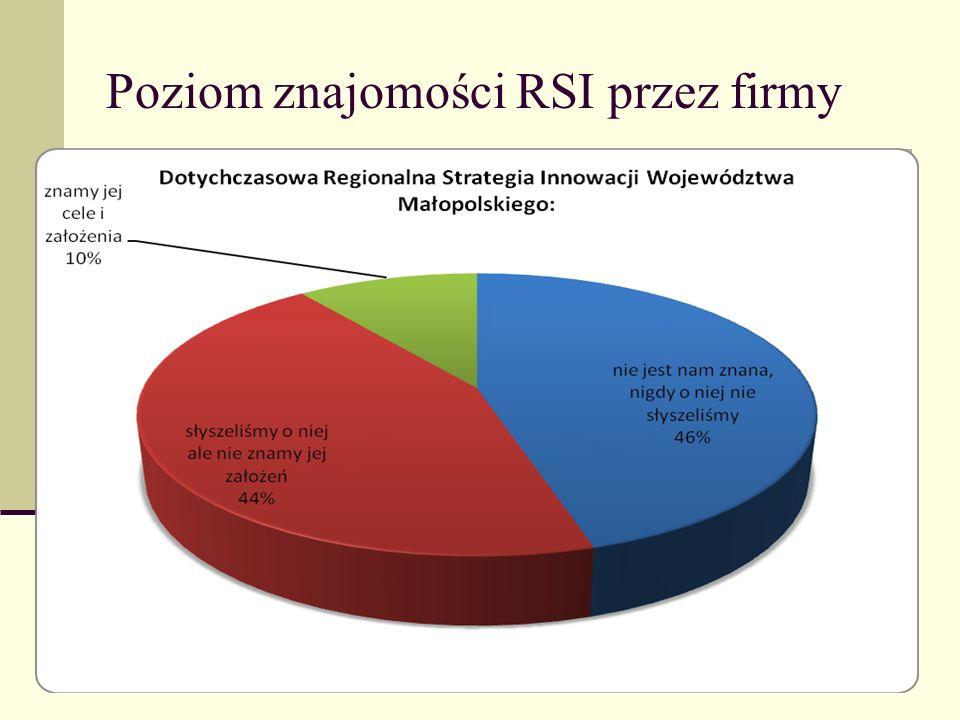 Poziom znajomości RSI przez firmy