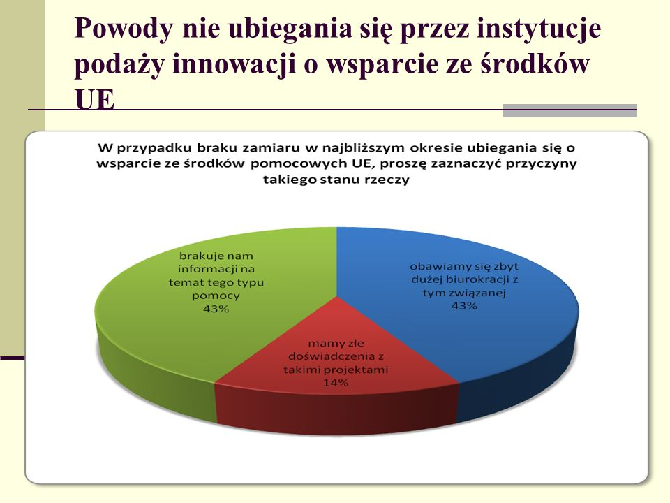 Powody nie ubiegania się przez instytucje podaży innowacji o wsparcie ze środków UE
