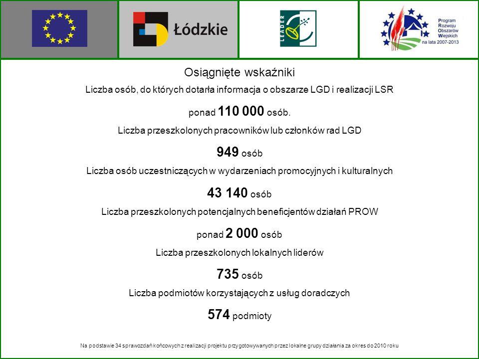 Osiągnięte wskaźniki Liczba osób, do których dotarła informacja o obszarze LGD i realizacji LSR ponad 110 000 osób. Liczba przeszkolonych pracowników