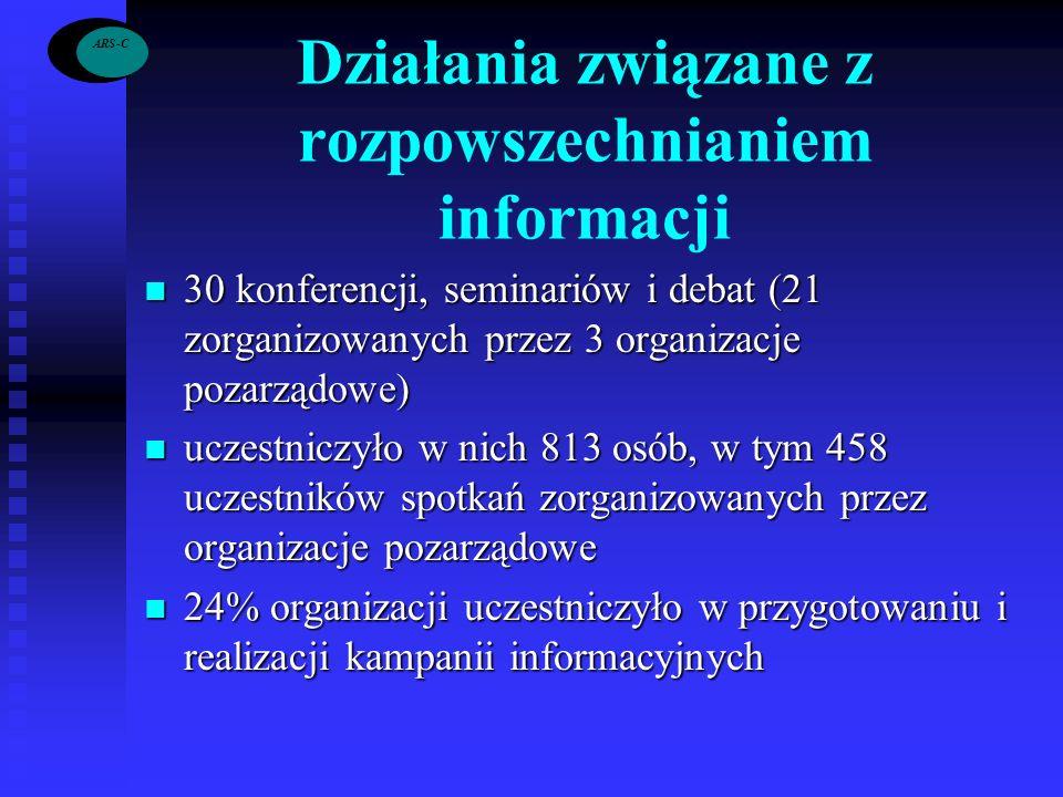 -C Działania związane z rozpowszechnianiem informacji 30 konferencji, seminariów i debat (21 zorganizowanych przez 3 organizacje pozarządowe) 30 konfe