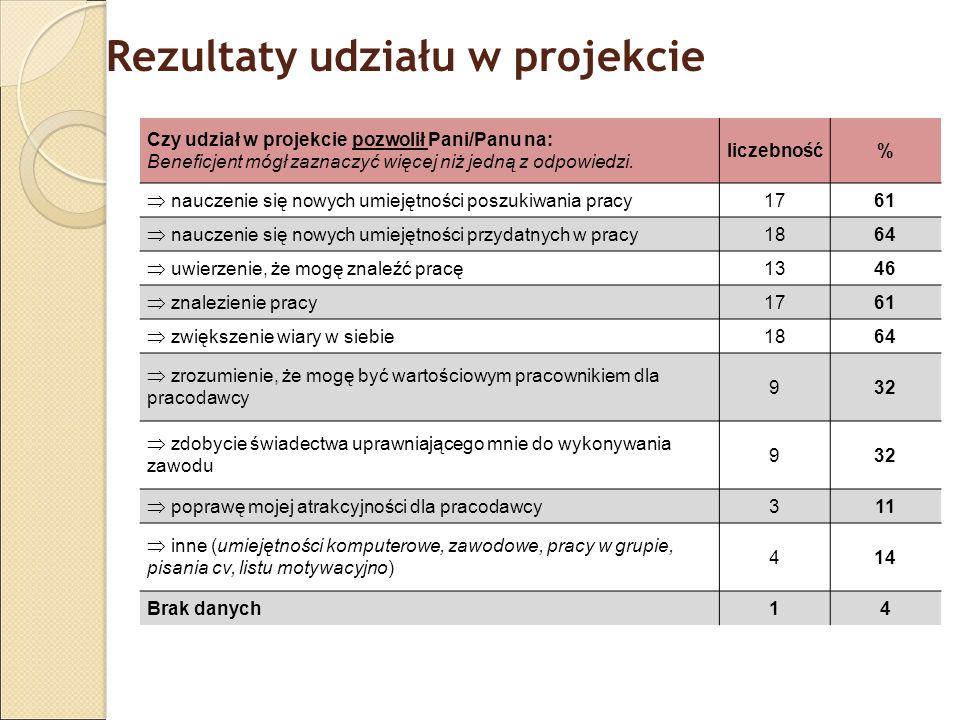 Rezultaty udziału w projekcie Czy udział w projekcie pozwolił Pani/Panu na: Beneficjent mógł zaznaczyć więcej niż jedną z odpowiedzi. liczebność% nauc