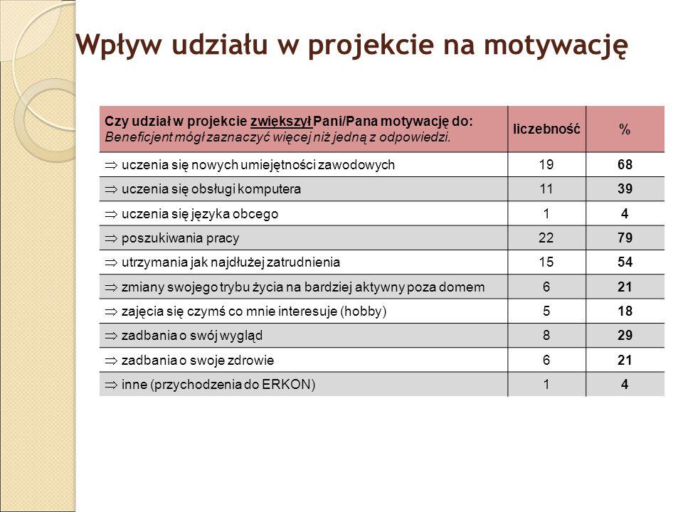 Wpływ udziału w projekcie na motywację Czy udział w projekcie zwiększył Pani/Pana motywację do: Beneficjent mógł zaznaczyć więcej niż jedną z odpowied