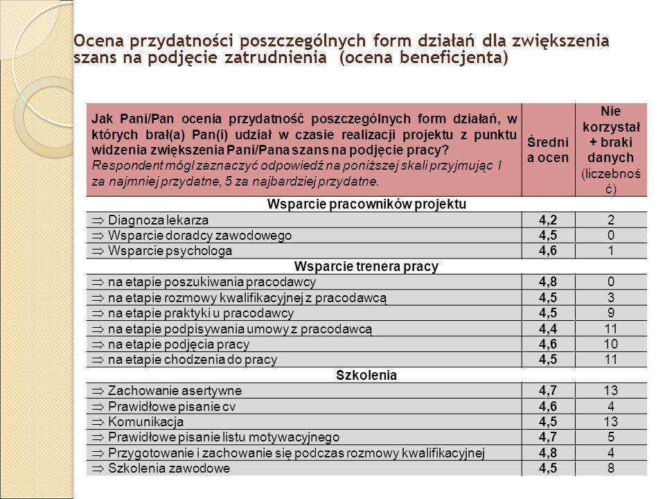 Ocena przydatności poszczególnych form działań dla zwiększenia szans na podjęcie zatrudnienia (ocena beneficjenta) Jak Pani/Pan ocenia przydatność pos