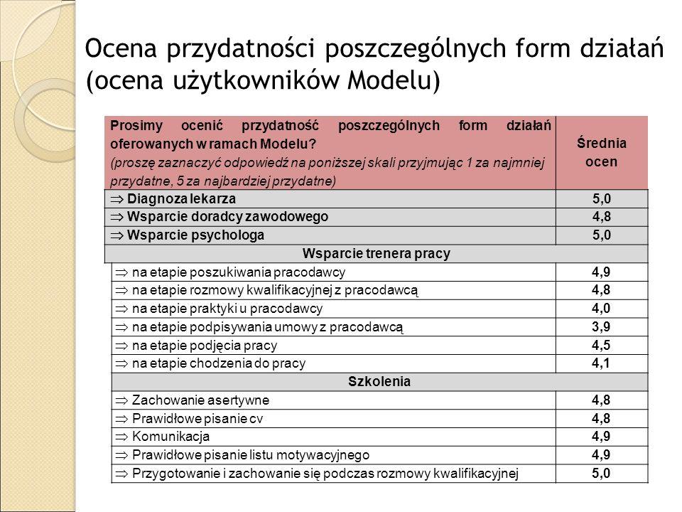 Ocena przydatności poszczególnych form działań (ocena użytkowników Modelu) Prosimy ocenić przydatność poszczególnych form działań oferowanych w ramach