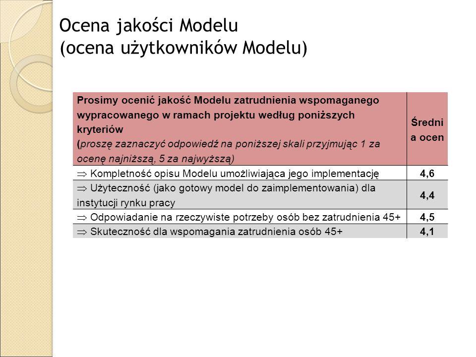 Ocena jakości Modelu (ocena użytkowników Modelu) Prosimy ocenić jakość Modelu zatrudnienia wspomaganego wypracowanego w ramach projektu według poniższ