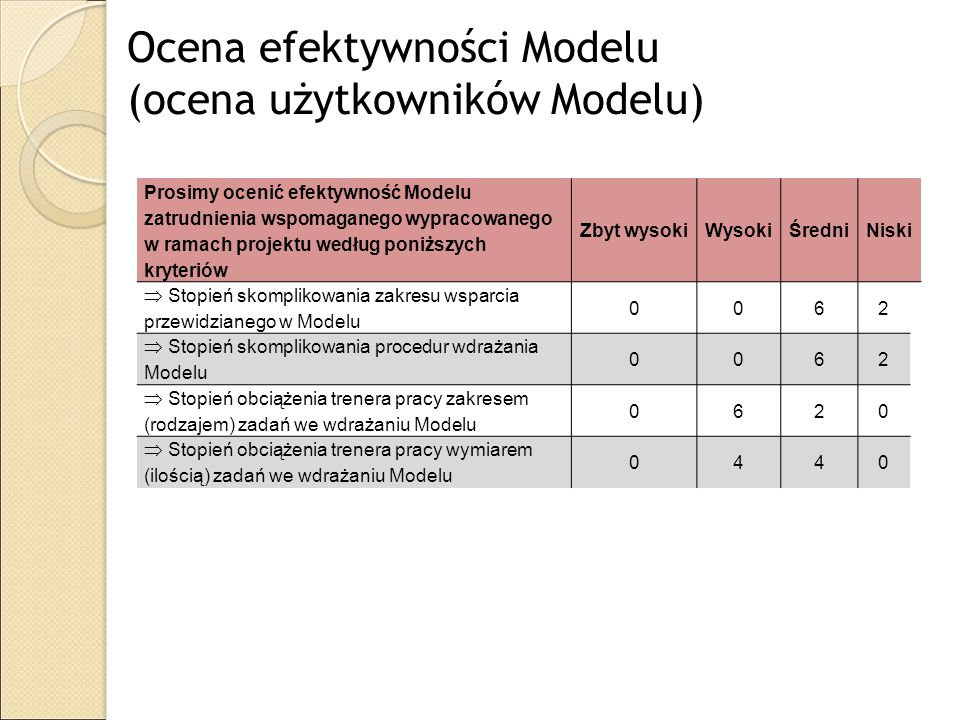 Ocena efektywności Modelu (ocena użytkowników Modelu) Prosimy ocenić efektywność Modelu zatrudnienia wspomaganego wypracowanego w ramach projektu wedł